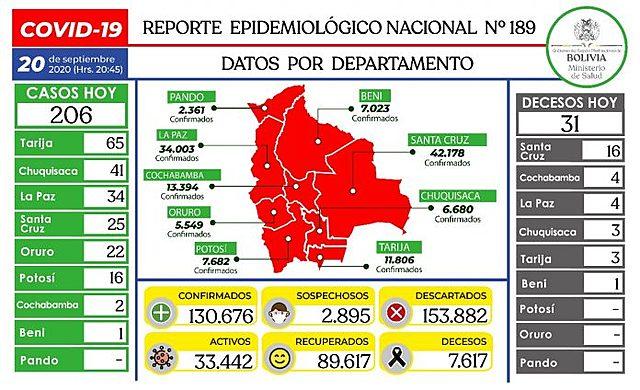 Bolivia registra la cifra más baja en cuatro meses con 206 casos nuevos de Covid-19