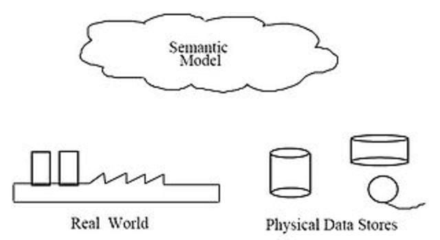 Semantic Data Base