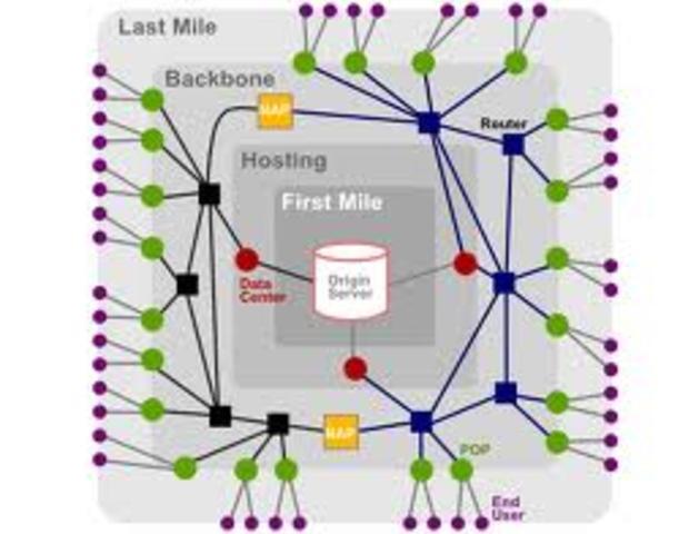 10.000 Conexiones