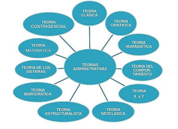 La Teoría Administrativa