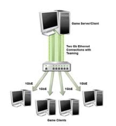 FILE SERVERS: es una computadora conectada a una red que tiene el objetivo principal es proporcionar una ubicación para el acceso al disco compartido, es decir, el almacenamiento compartido de archivos de computadora (tales como documentos, archivos de so