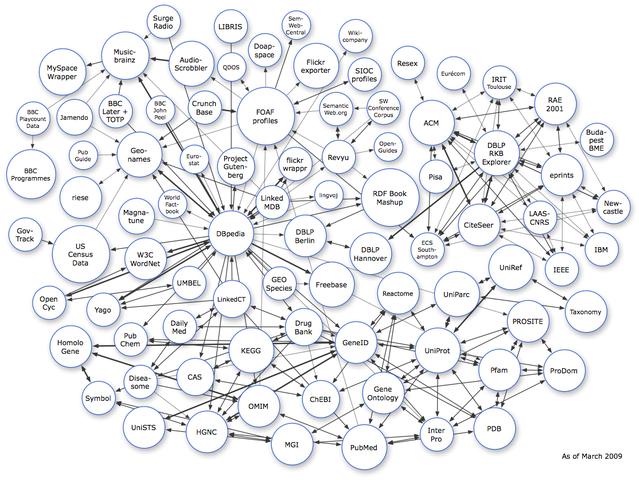 Semantics web