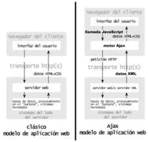 jax, acrónimo de Asynchronous JavaScript And XML (JavaScript asíncrono y XML), es una técnica de desarrollo web para crear aplicaciones interactivas o RIA (Rich Internet Applications). Estas aplicaciones se ejecutan en el cliente, es decir, en el navegado