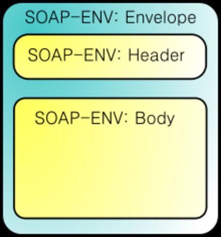 Lanzamiento de SOAP