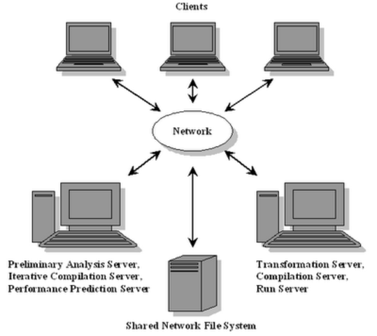 Fyle Sistem (Carpetas de Sistema)