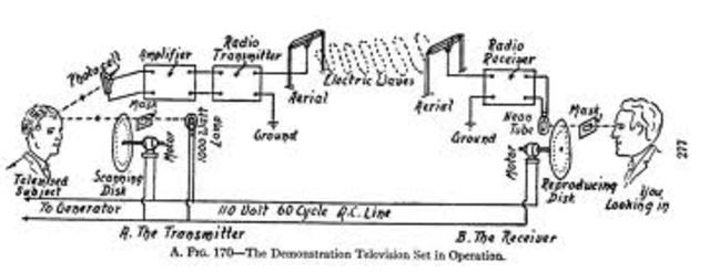 Images are seen over wires from cathode ray tube.