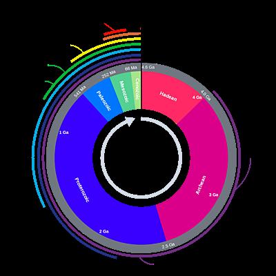Geokronoloogiline skaala Krapp G2EV timeline