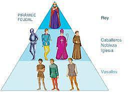 Sistema Feudal (s.IX a s. XIV).La producción feudal se sustituye por formas de operación capitalista.