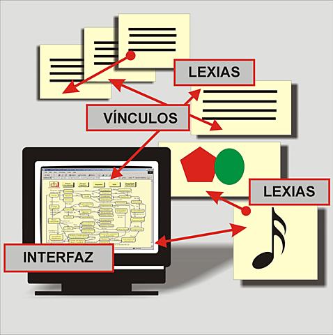 Concepto del Hipertexto