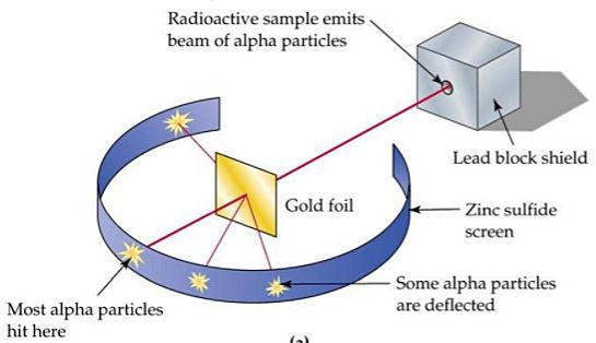 Gold Foil Experiment - Ernest Rutherford