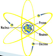 Ernest Rutherford's Atomic Theory