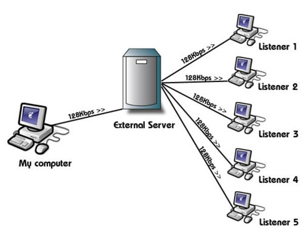 File servers.