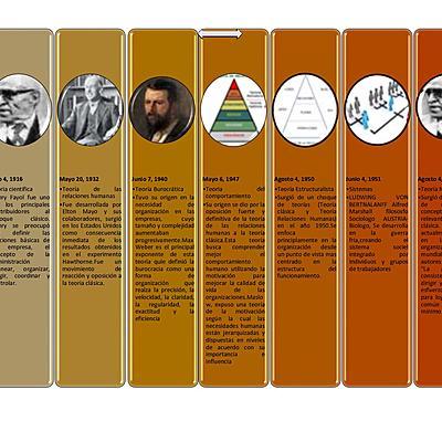 LINEA DE TIEMPO TEORÍAS ADMINISTRATIVAS. timeline