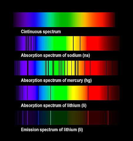 Creación del espectroscopio