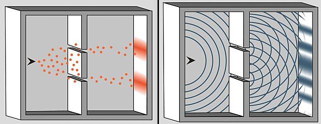 Naturaleza de la luz: Onda-partícula