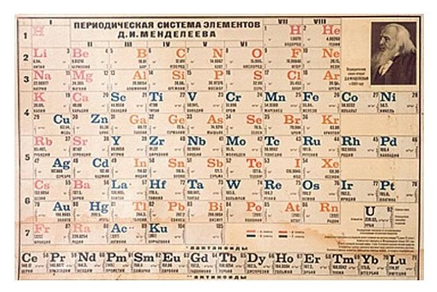 Creación de la tabla periódica