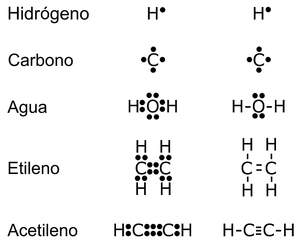 Esctructura de Lewis