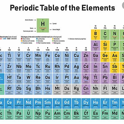 Element discoveries timeline
