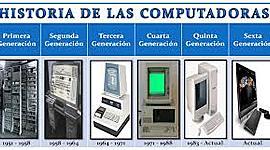 el origen de las computadoras timeline