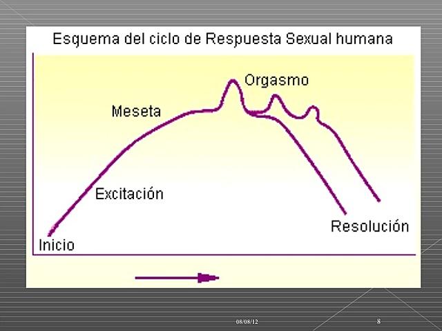 ESQUEMA DEL CICLO DE RESPUESTA SEXUAL HUMANA