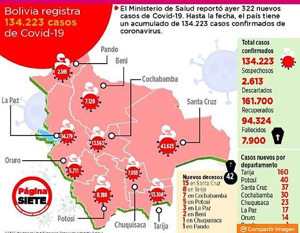 Bolivia roza los 8.000 muertos y reporta 94.324 recuperados