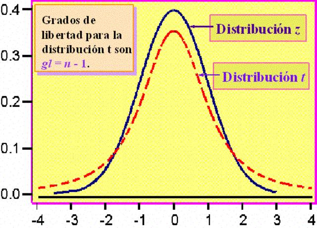 Distribución t.