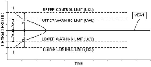 Cuadro de Control de Shewhart y Normas Z-1