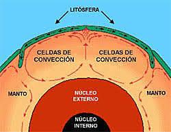Allègre et al. analitzen el model de bombolla en relació amb la convecció de el mantell