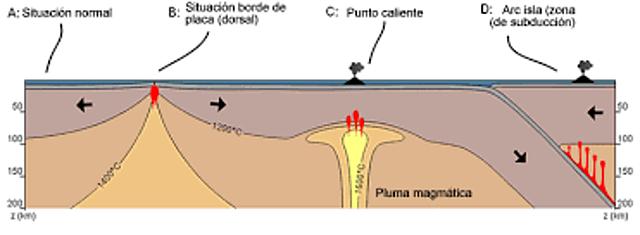 Filmer i McNutt consideren que l'existència d'un augment en el geoide i el gruix de la litosfera (48 km) a l'àrea, contradiuen el model del punt calent.