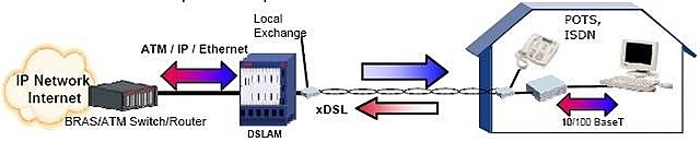Tecnología xDSL