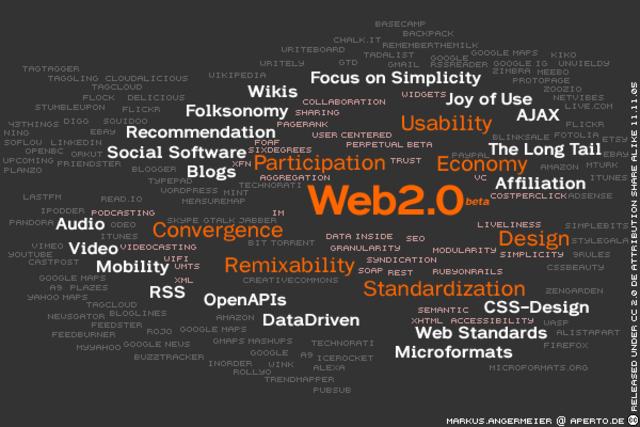 Surge o conceito de Web 2.0