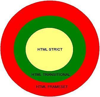 Versiones de HTML 4.01 (Strict, Transitional, FrameSet).