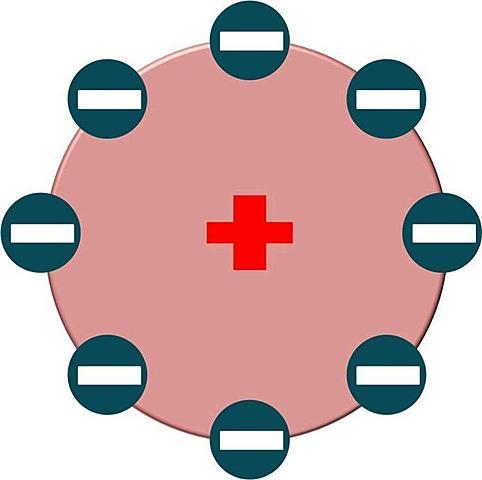 Modelo atomico de J. B. Perrin