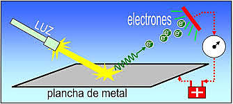Einstein y el efecto fotoelectrico