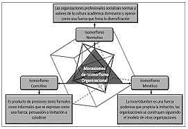 proceso de isomorfismo institucional