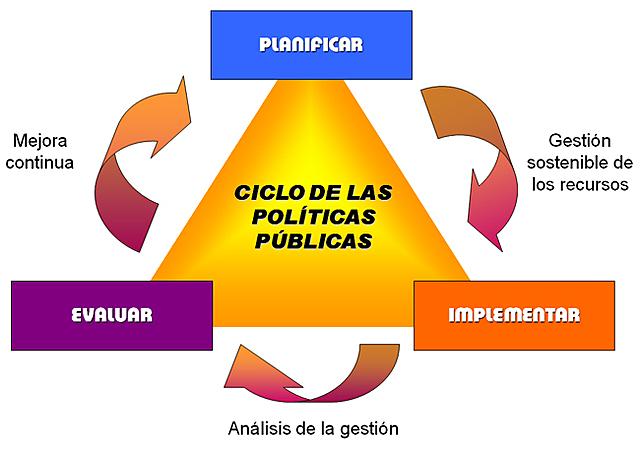 Investigaciones de políticas publicas
