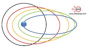 Arnold Sommerfeld - Modelo Cuántico