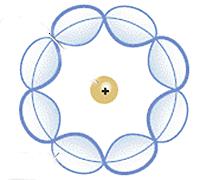 Erwin Schrödinger - Modelo cuantitativo-ondulatorio