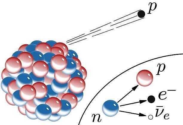 James Chadwick - Descubrimiento del neutrón