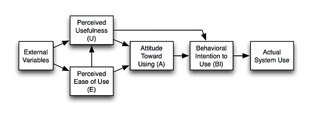 Modelo TAM en Information System