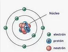 Desubrimiento De Los Neutrones