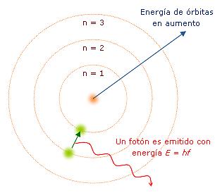 Modelo Atómico Bohr