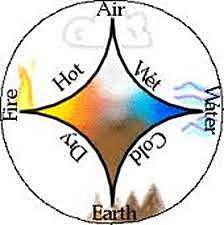 Aristotle atomic model
