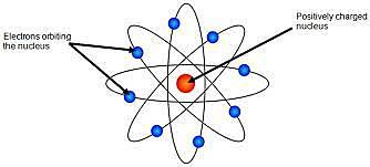 Einstein atomic model