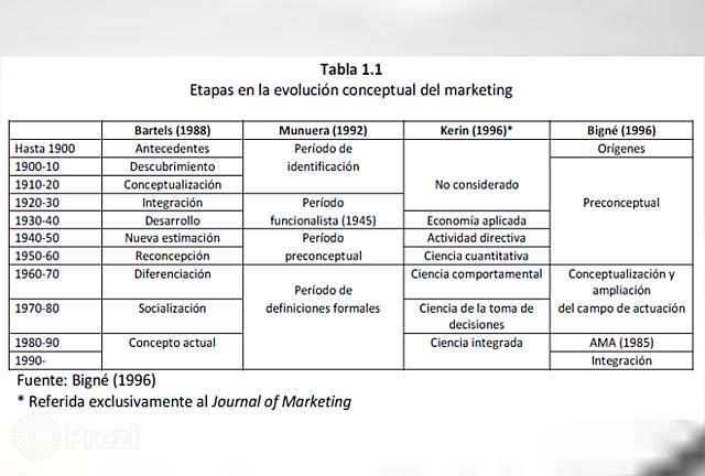 Etapas en la evolución conceptual del marketing