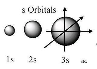Se estableció el concepto orbital