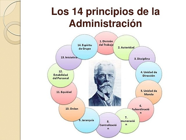 HENRI FAYOL: 14 PRINCIPIOS DE LA ADMINISTRACIÓN