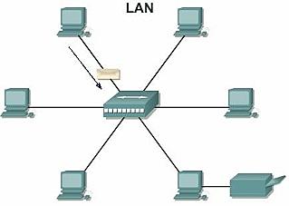 Se crean redes Lan Ethernet