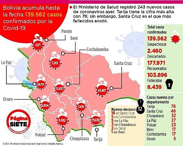 Bolivia sube casos de Covid de 178 a 243 en un solo día