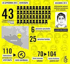 Desapariciones de Ayotzinapa